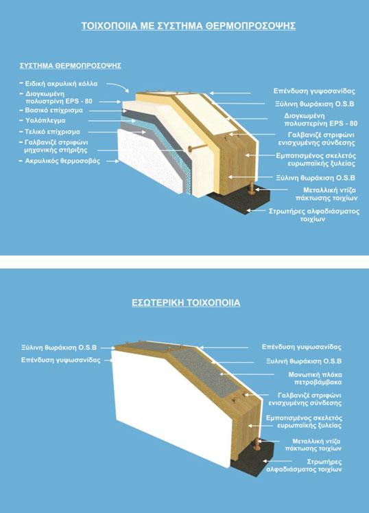 Κατασκευη Προκατ Με Συστημα Θερμοπροσοψης