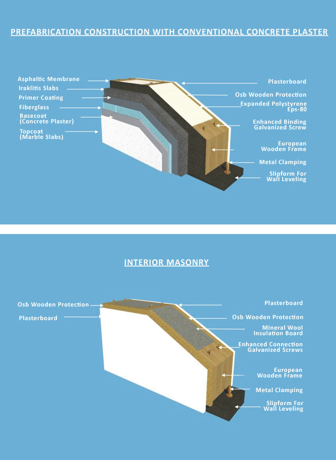Prefabrication-Construction