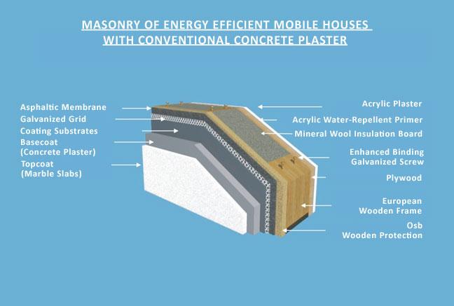energy-efficient-mobile-hou